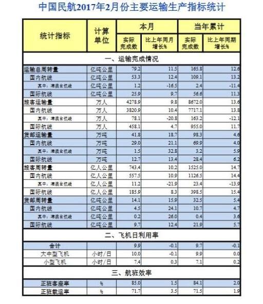 民航局公布2月运输生产指标 旅客运输量同比增长9.8%